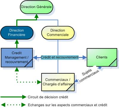 organigramme credit management anglo-saxon