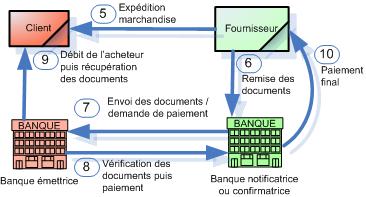 Le Credit Documentaire Gerer Le Risque A L Export