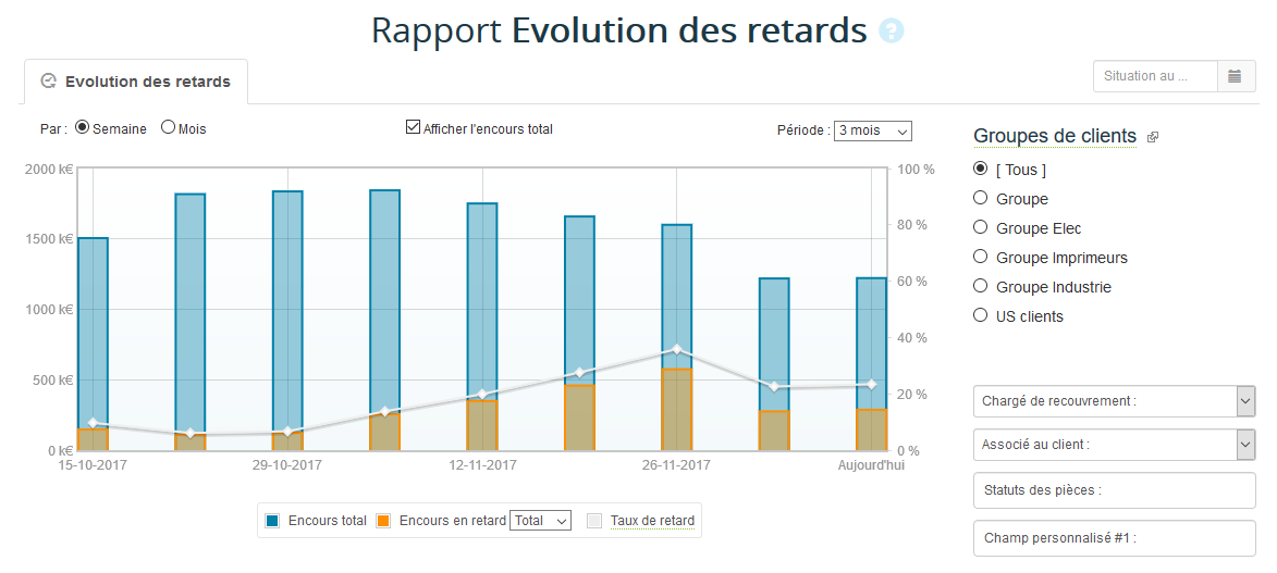 Evolution des retards