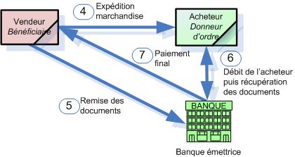 La Lettre De Credit Gerer Le Risque A L Export
