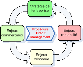 Procedure Credit Management Credit Management