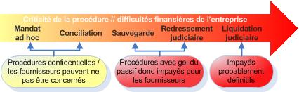 Les Procedures Collectives Recouvrement Des Impayes